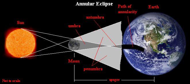 Sems Sun Earth Moon System